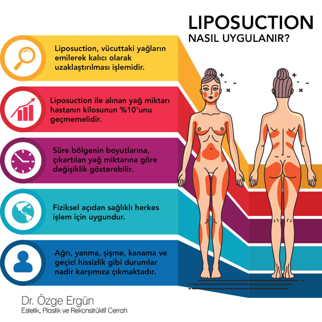 Liposuction uygulanma şekli